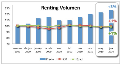 vehiculos_renting_volumen_junio