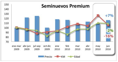 vehiculos_seminuevos_premium_junio
