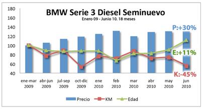 BMW_seri_3_diesel_seminuevo