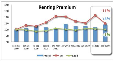 vehículos renting premium