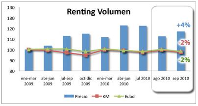 Renting Volumen