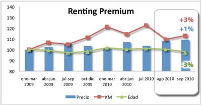 Renting Premium