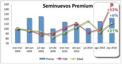 Seminuevos Premium