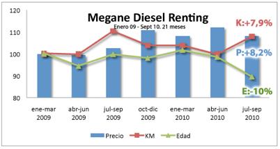 Renault Megane Renting