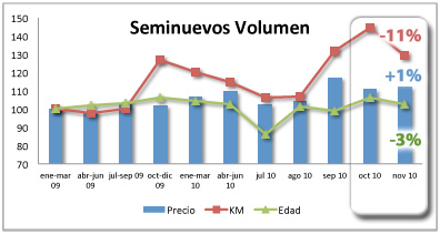 coches_seminuevos_volumen