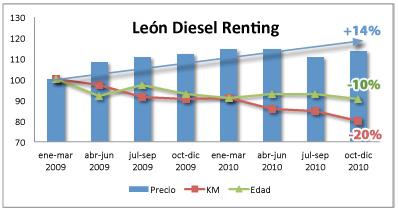 SEAT_Leon_diesel_renting