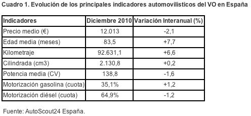 ventas_VO_2010