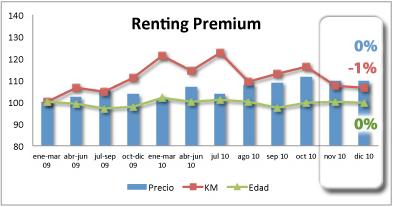 vehiculos_renting_premium