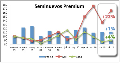 vehiculos_seminuevos_premium