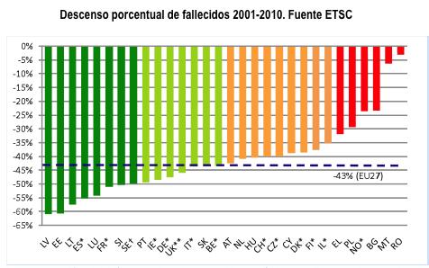 Descenso porcentual de fallecidos 2001-2010. Fuente ETSC