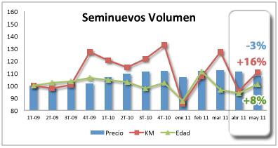 vehiculos_seminuevos_volumen