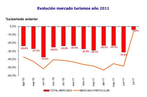 ventas_turismos_2011