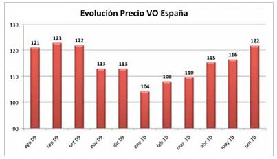 evolución precios vehículos ocasión