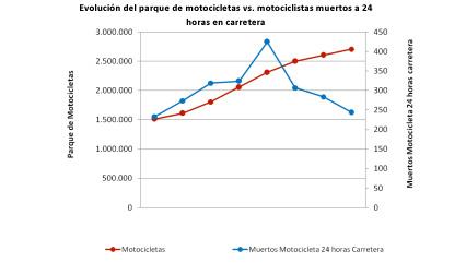 grafico_motos